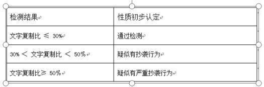 浙江财经大学东方学院文化传播与设计分院关于对2021届毕业生毕业论文(设计)文档进行检测的通知